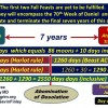 The Fall Feasts of Israel and the Timeline of the Final 7 Years of this Age.